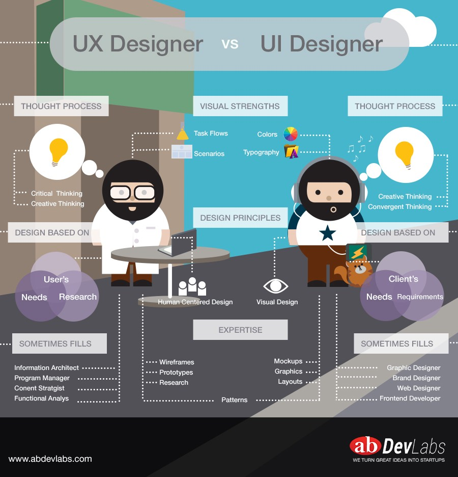 5 things you should know about ux design. Black Bedroom Furniture Sets. Home Design Ideas