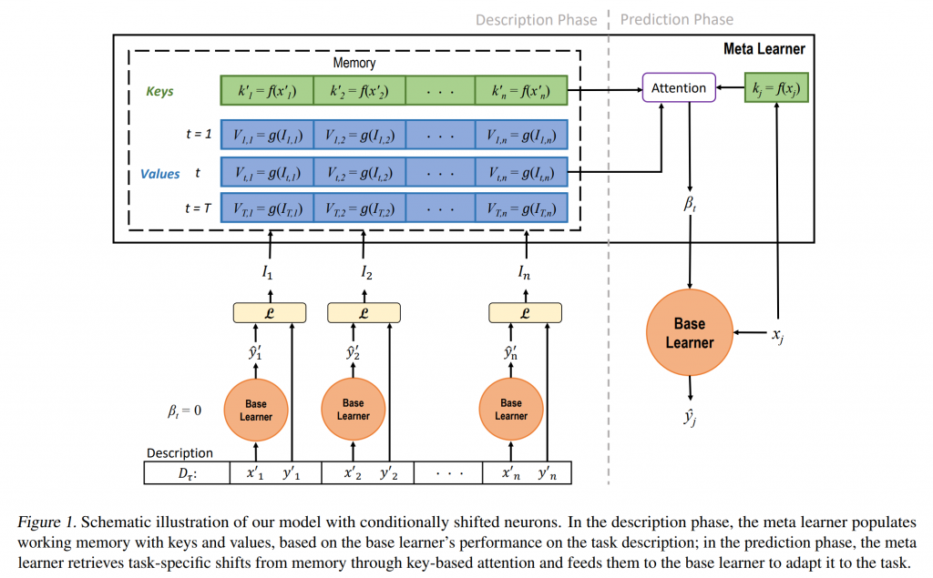Deep Learning Research: Creating Adaptable Meta-Learning Models