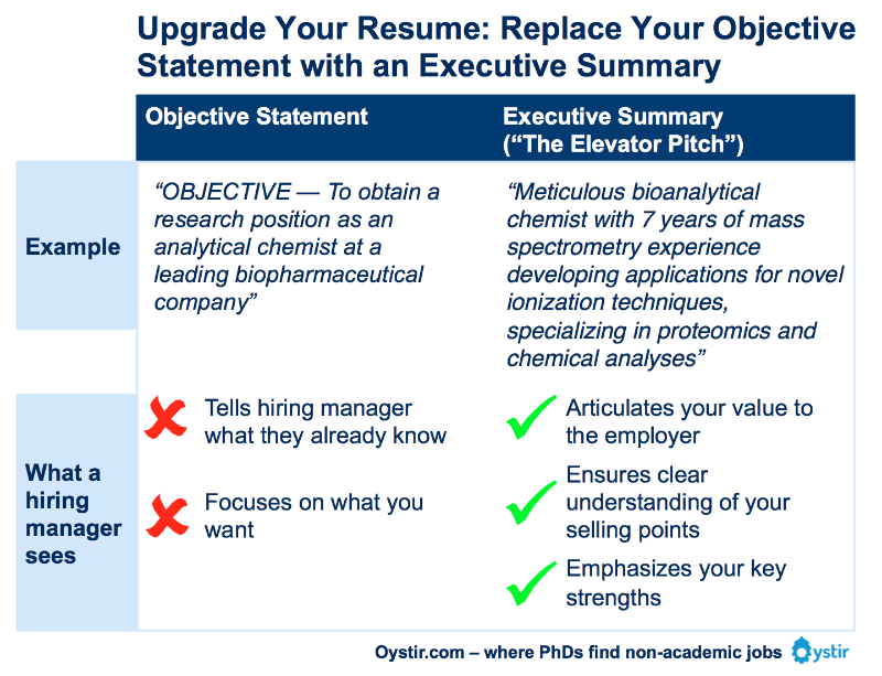 The Most Important Thing On Your Resume: The Executive Summary