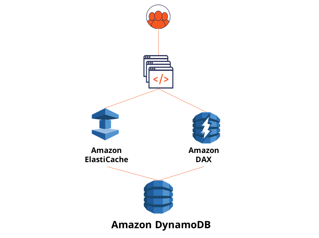 11 Things You Wish You Knew Before Starting with DynamoDB - The