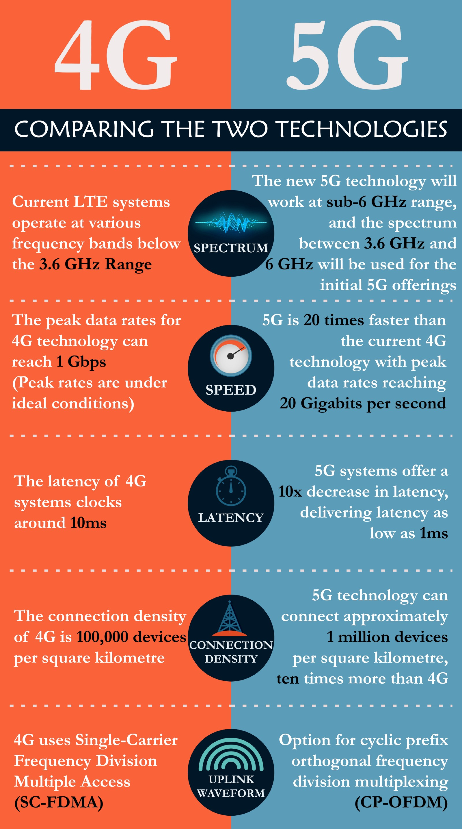 The 5G Predicament: Are we ready for the High-Speed Marvel?
