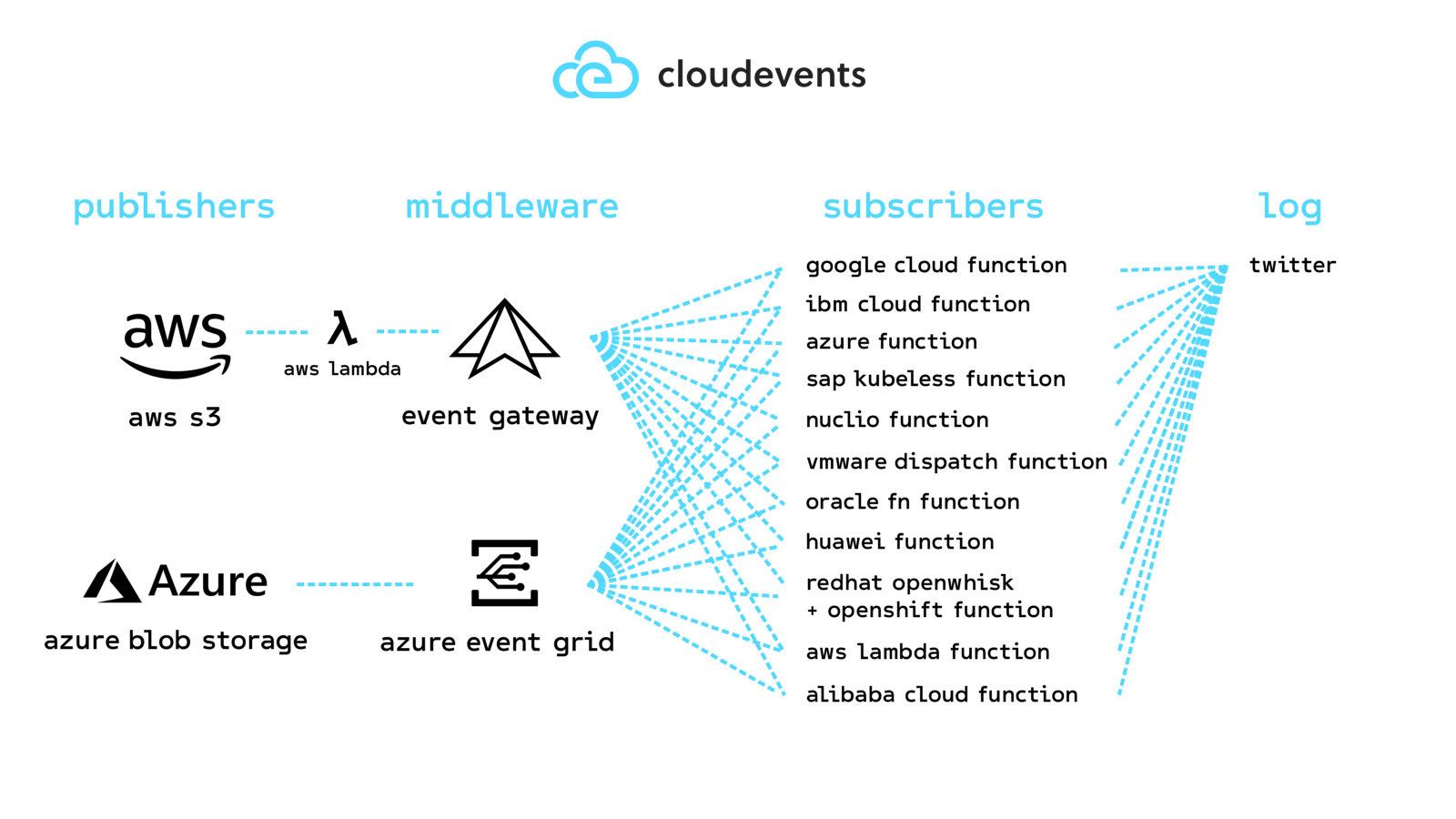 Introducing CloudEvents 0.1 – An open effort by Google, Microsoft, IBM and more