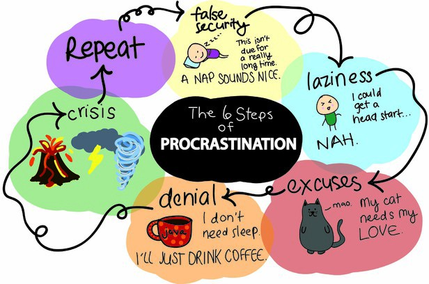 an examination of procrastination Time management: procrastination tendency in individual and collaborative tasks ruti gafni and nitza geri the open university of israel, raanana, israel rutiga@openuacil 3nitzage@openuacil abstract procrastination is the tendency to postpone an activity under one's control to the last possible minute, or even not to perform it at all.