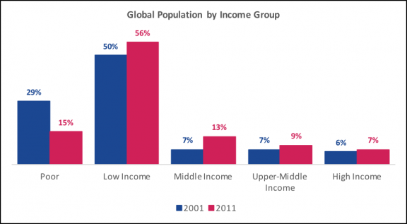 Global population by income group