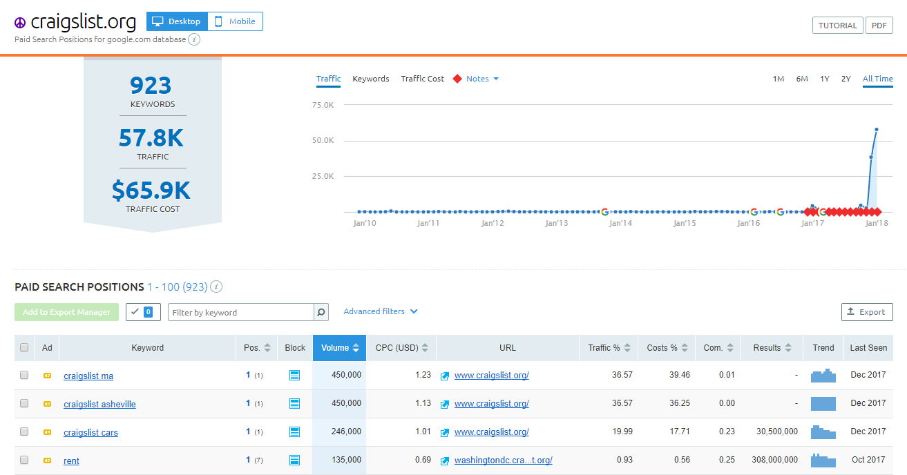 Top 5 Features of SEMrush for Marketers