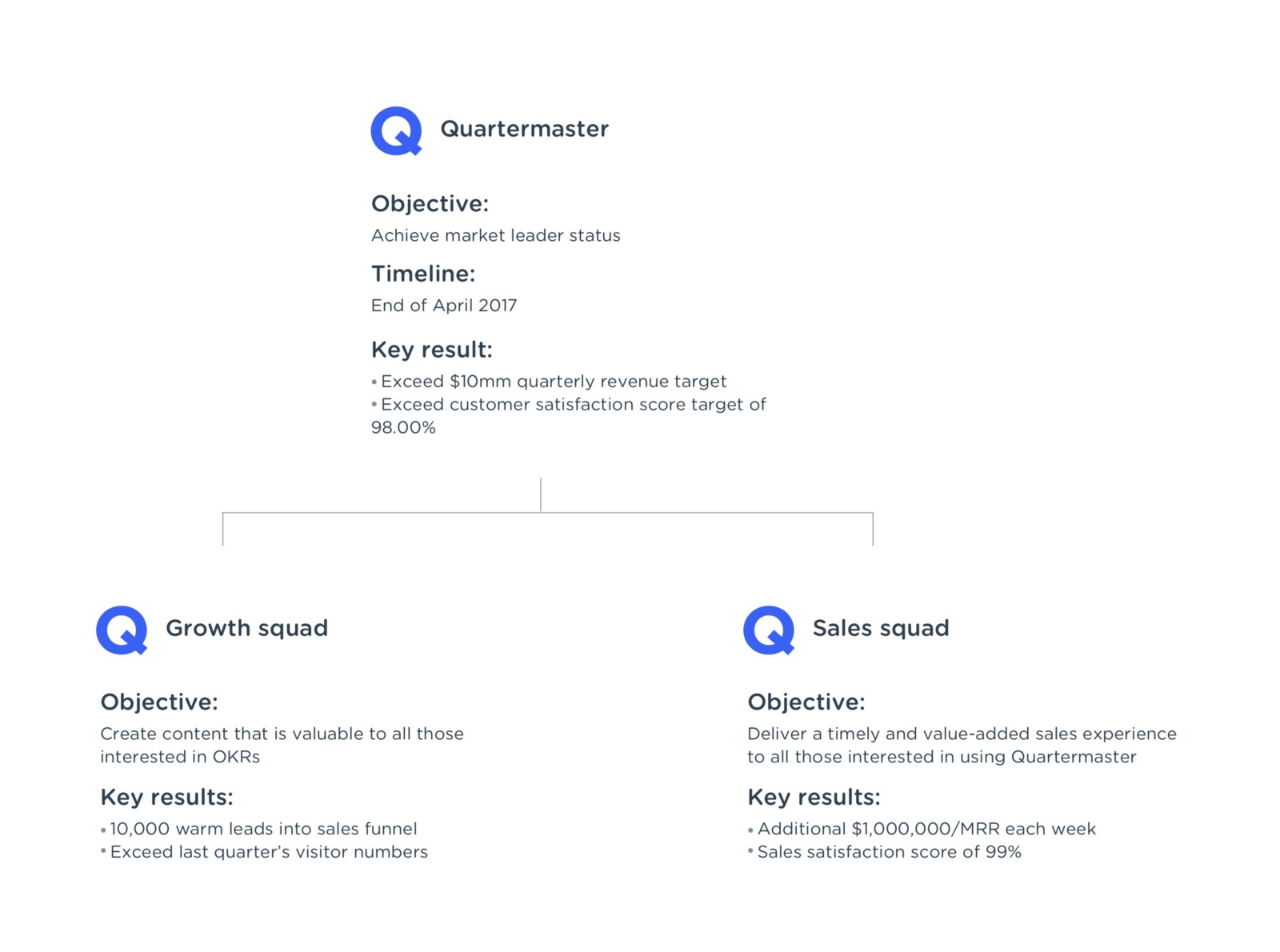 OKRs: Silicon valley's cheat code for rapid growth [free template]