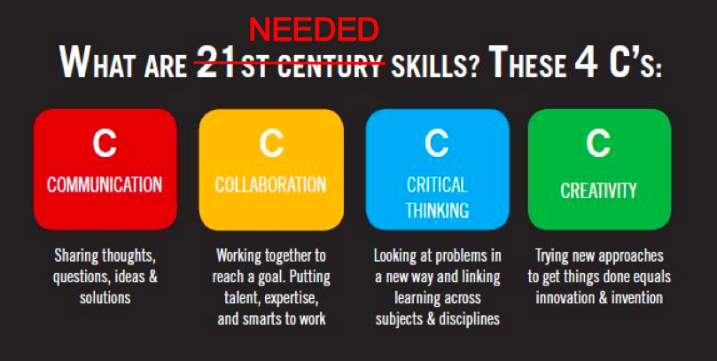 21st Century Skills Have Always Been Needed Skills But