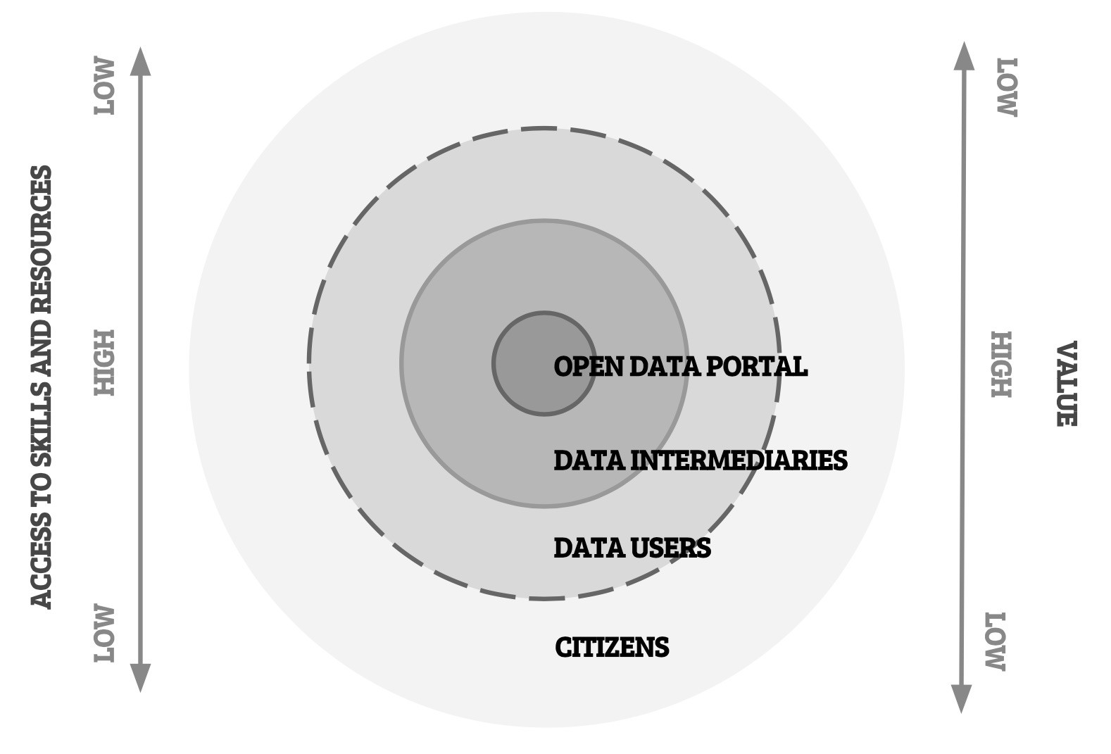 Open Data stakeholders