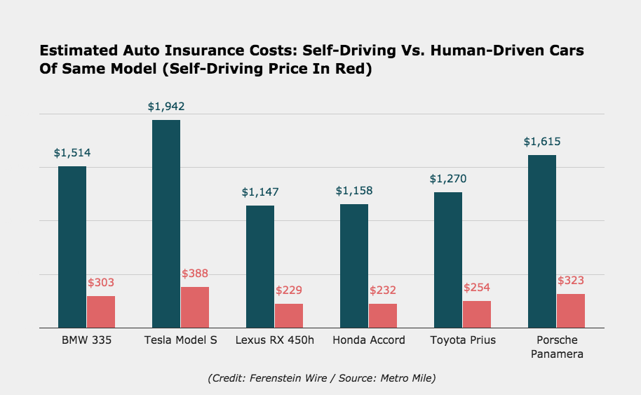 How Much The Self-Driving Version Of Your Car Will Save On ...