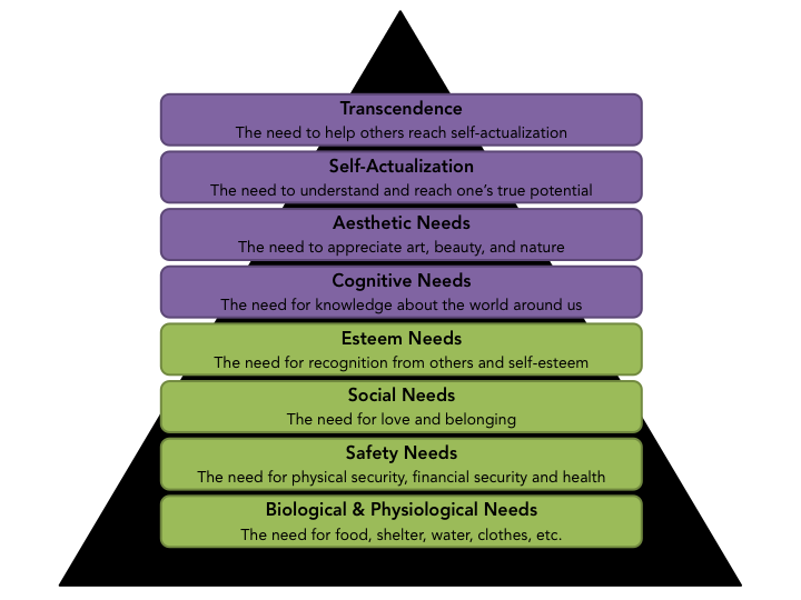 maslows hierarchy of needs applied to the Other hierarchies of needs maslow's hierarchy has been applied to more than design many related disciplines use it to describe you would need to find either a different story to tell in your marketing or a different group to target maslow applied to writing code.