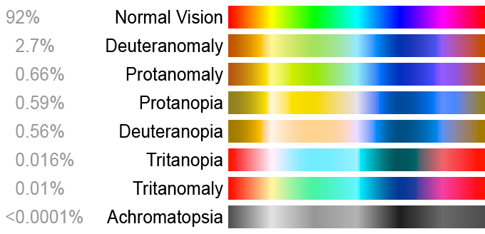 Image From Colorblindness A Helpful Guide