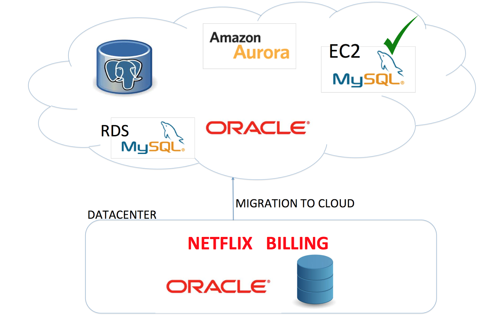 Netflix Billing Migration To Aws Part Iii Techblog Medium Addition Warehouse Business Workflow Diagram On Database Tool Oracle As Source Was In Migrating Cloud Would Avoid Cross Simplifying The Coding Effort And Configuration