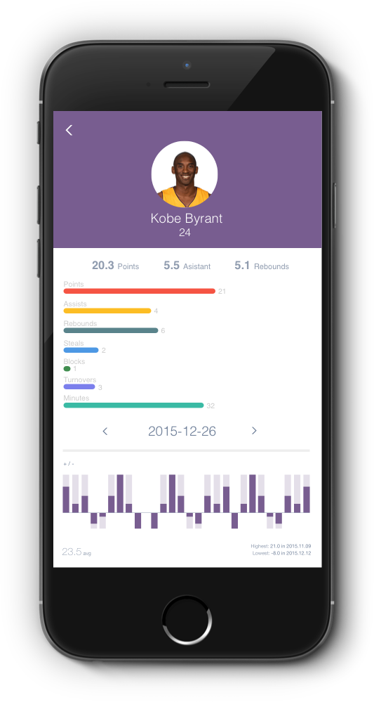 Let S Drawing Charts In React Native Without Any Library