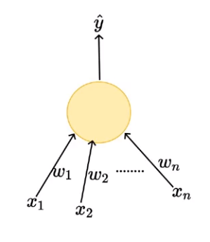 Perceptron — Deep Learning Basics