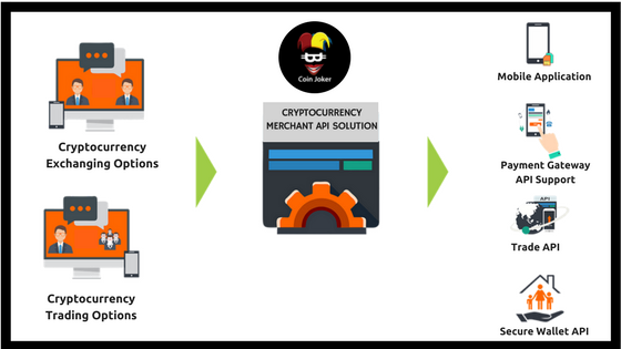 how to build a cryptocurrency exchange application