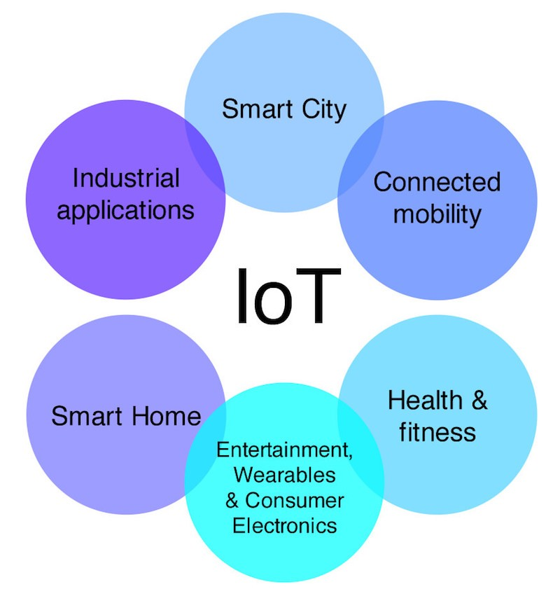 Arenas of the Internet of Things. Image: Peter Bihr (CC by)