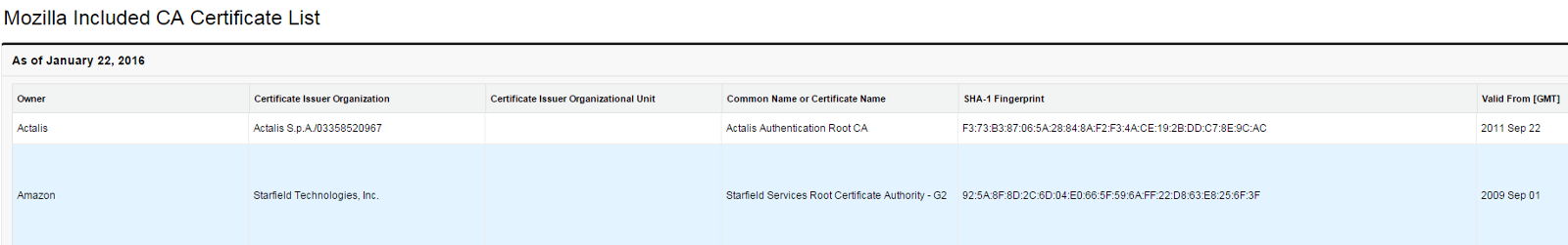 Is Aws Certificate Manager A Potential Game Changer