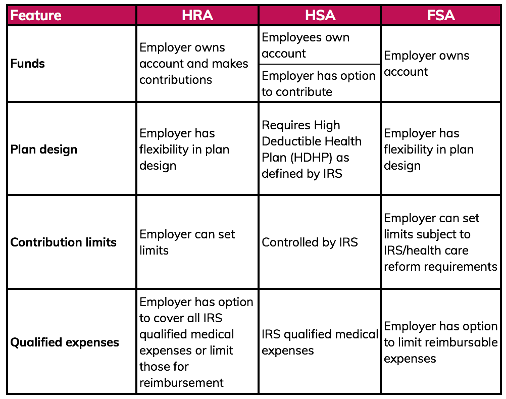 Employers Control What Hens With Hra Funds And Have More Flexibility Over Plan Designs The Chart Below Compares Various Features Of An Employer S Health