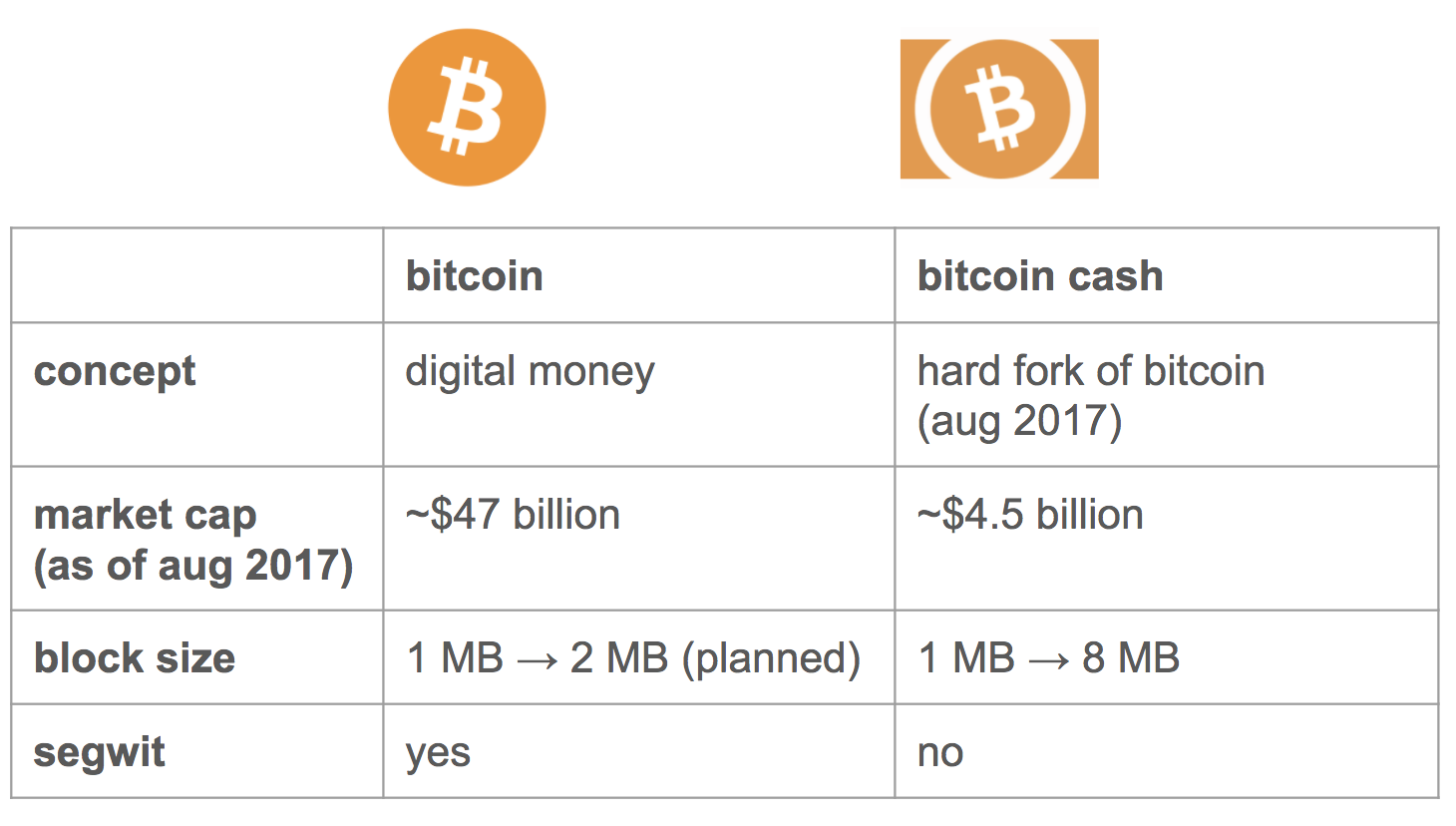 This Post Should Help Those Who Are New To Bitcoin Cash Understand How It Is Diffe Than