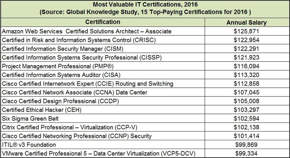 3 Reasons Why You Should Get Aws Certified This Year
