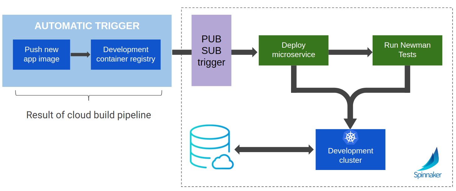 Spinnaker Google Cloud Dev Pipeline