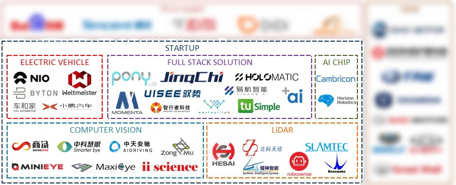 Chinese Self Driving Car Startups Fall Into These 5 Fields Full Stack Solution Ai Chips Lidar Computer Vision And Electric Vehicle