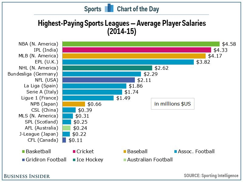 athlete salaries and professional sports over payment ethical issues Different sports pay very differently, athletes are separated in salary by very large margins and many athletes are overpaid now, allow me to give you some examples of how much some people in non.