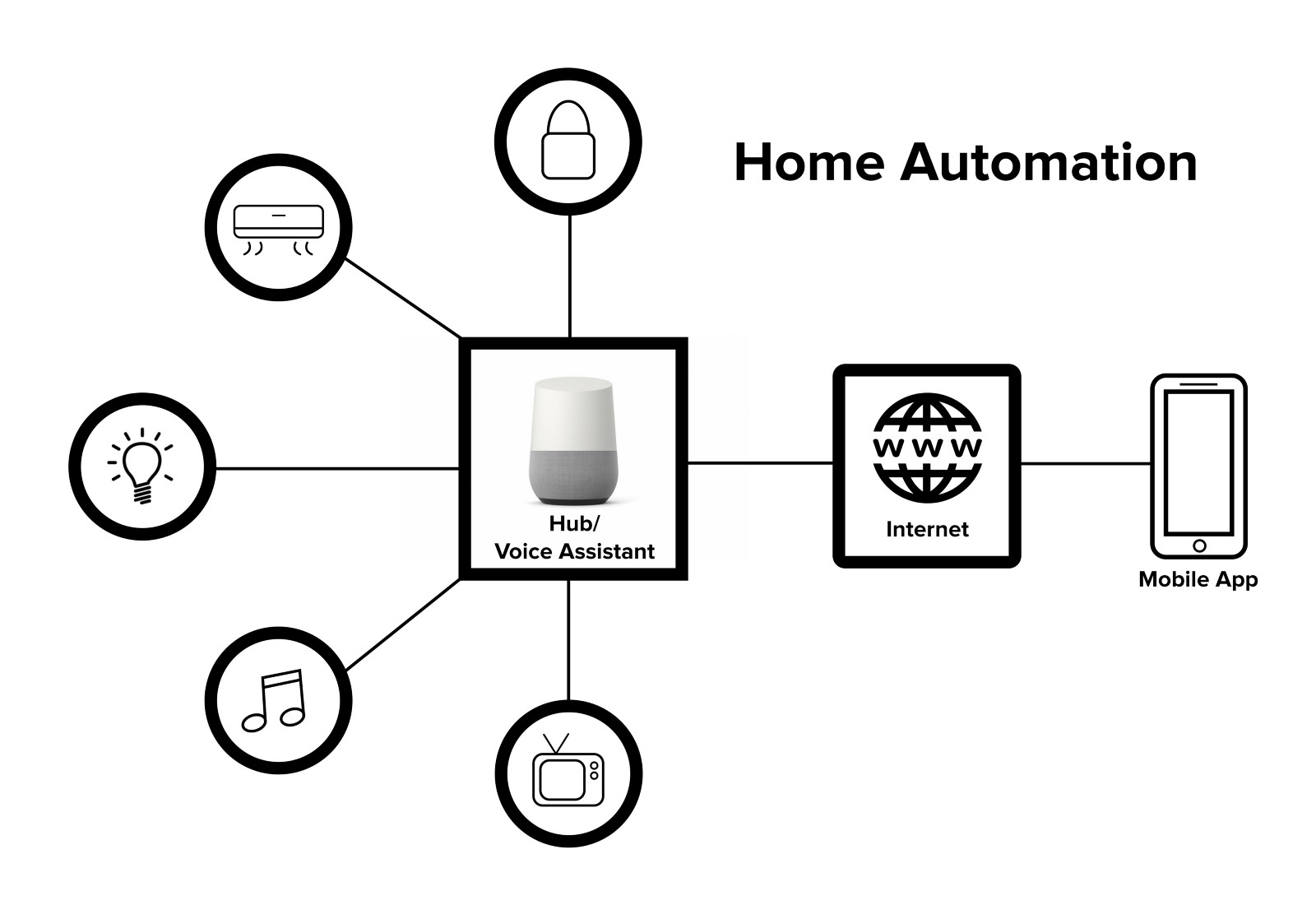 why and how of mobile app for home automation iot   u2013 ux