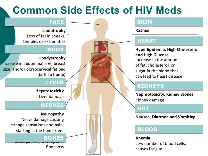Anti Hiv And Cancer Drugs And Their Side Effects Nikita