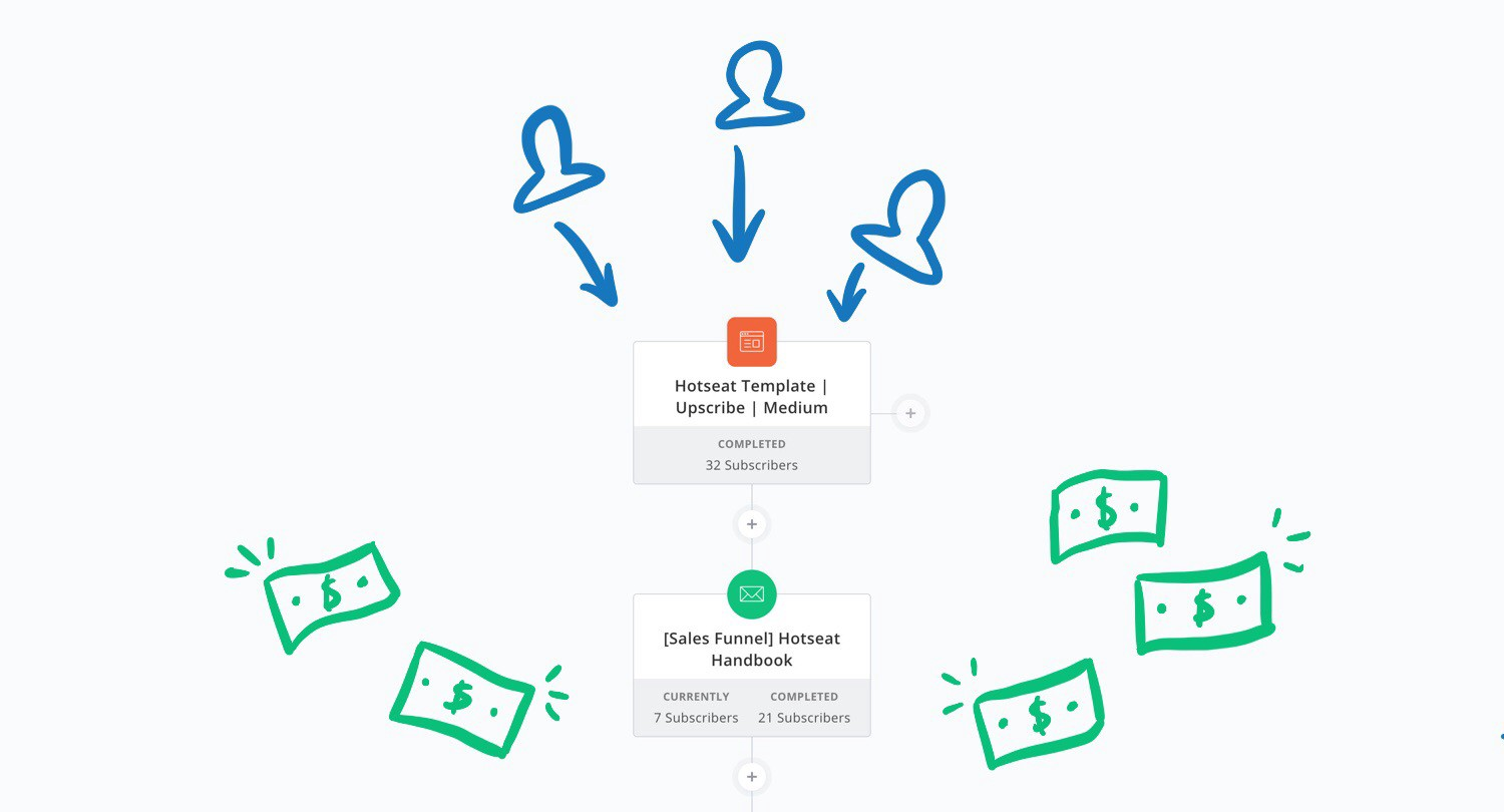 how visual automations helped me restructure my funnels and make