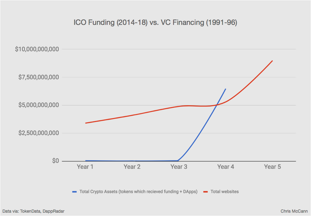 12 graphs that show just how early the cryptocurrency