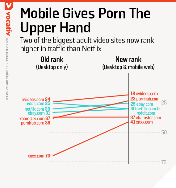 What is the mobile porn site
