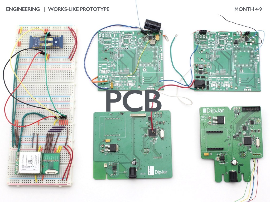 The Illustrated Guide To Product Development Part 3 Engineering Prototypes Multi Circuit Boards If Your Has A Printed Board Pcb It Often Takes 5 10 Revisions Before Its Ready For Mass Production Process Begins