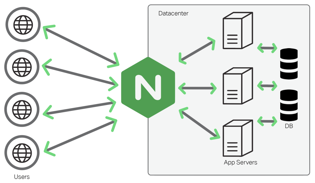 An Introduction To Nginx For Developers Freecodecamp Org