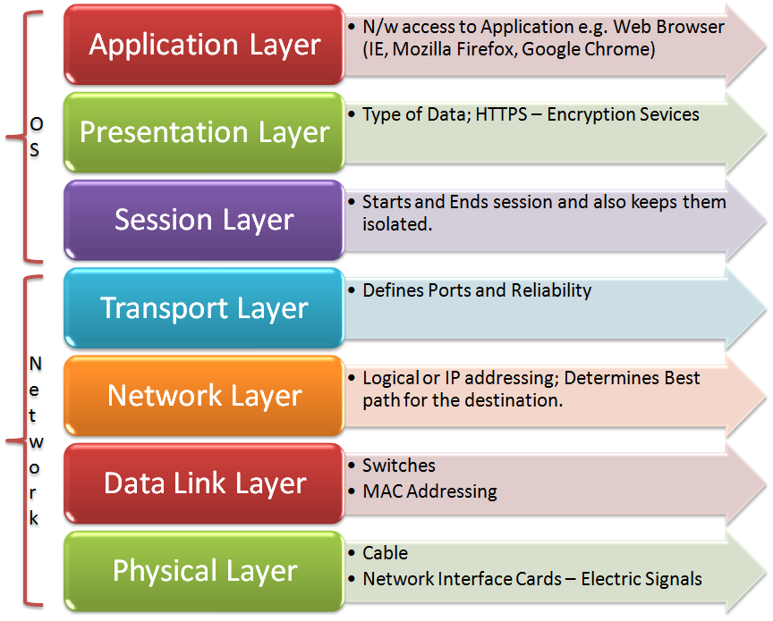 if routers reside at more than one layer what is the difference between the osi layers Osi (open systems interconnection) model was created by the international organization for here is the graphical representation of these layers: the layers are usually numbered from the last one there are some other differences between these two models, besides the obvious difference in the.