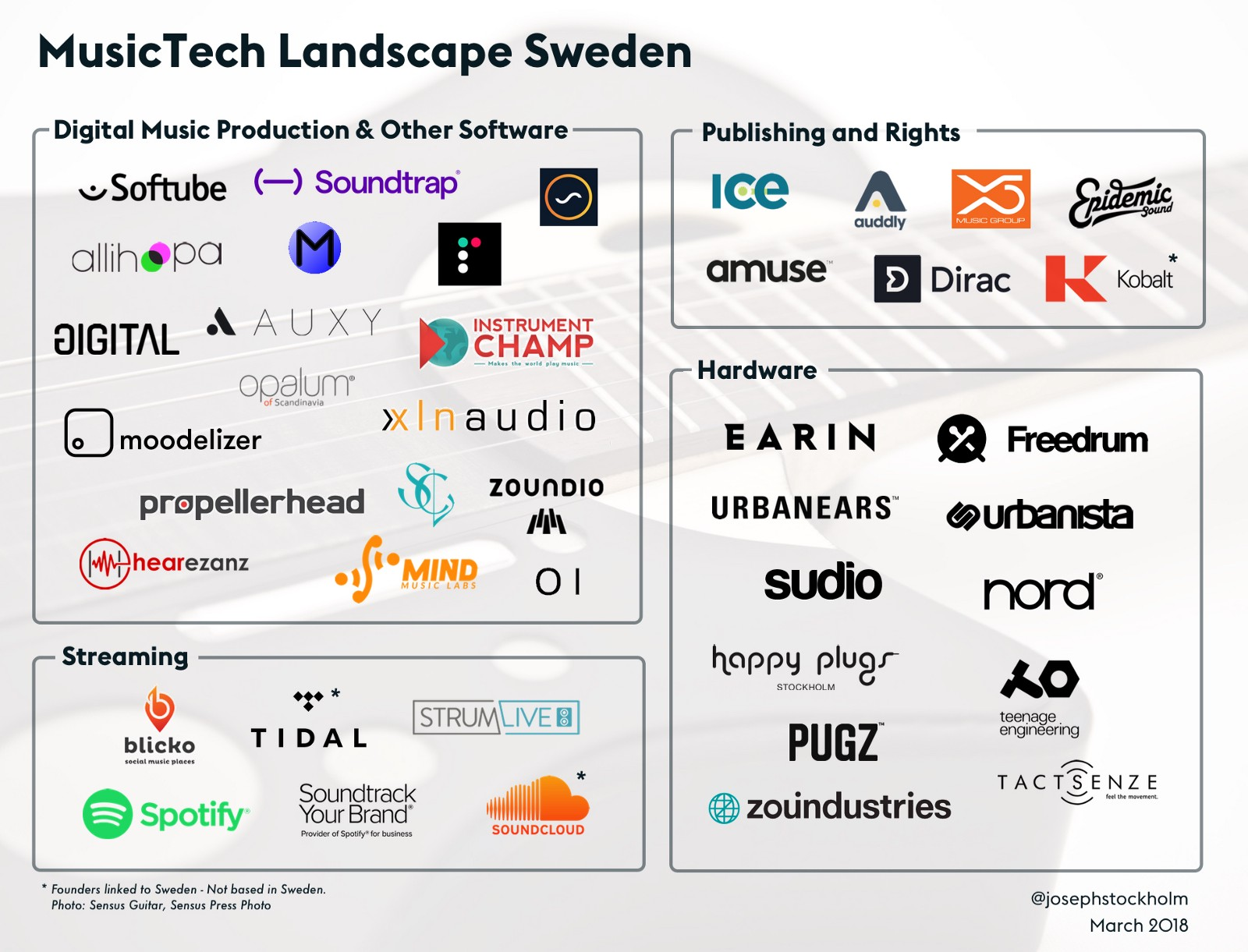 swedish companies musictech landscape medium