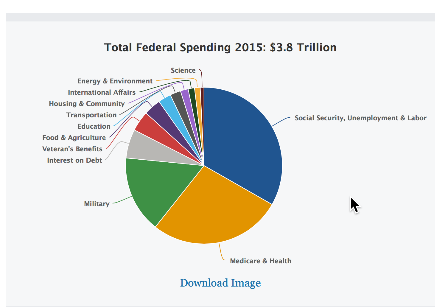 Federal Budget Pie Chart 40   Gallery Of Chart 40