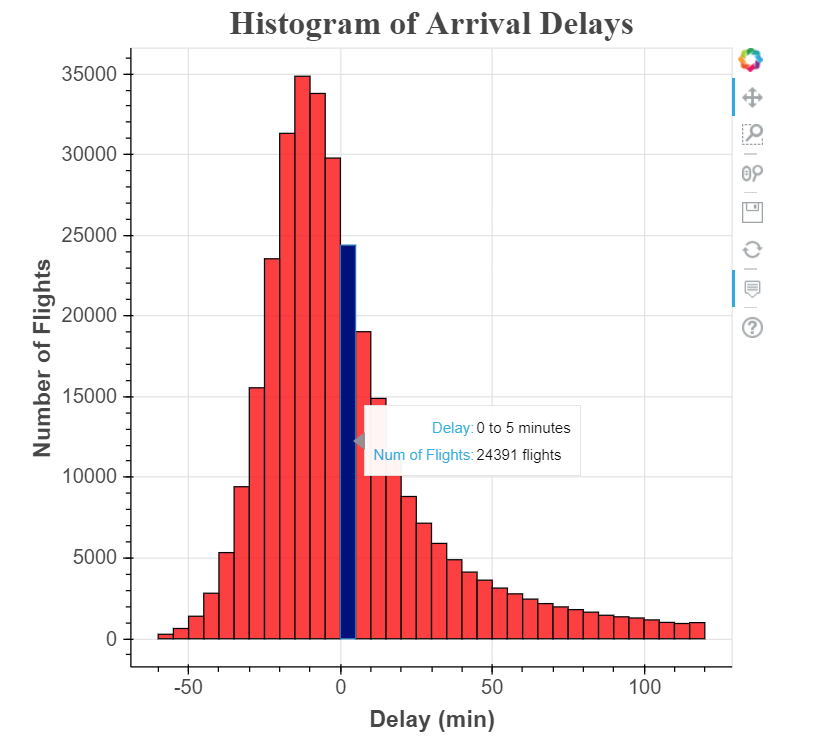 Data Visualization With Bokeh In Python Part Ii Interactions