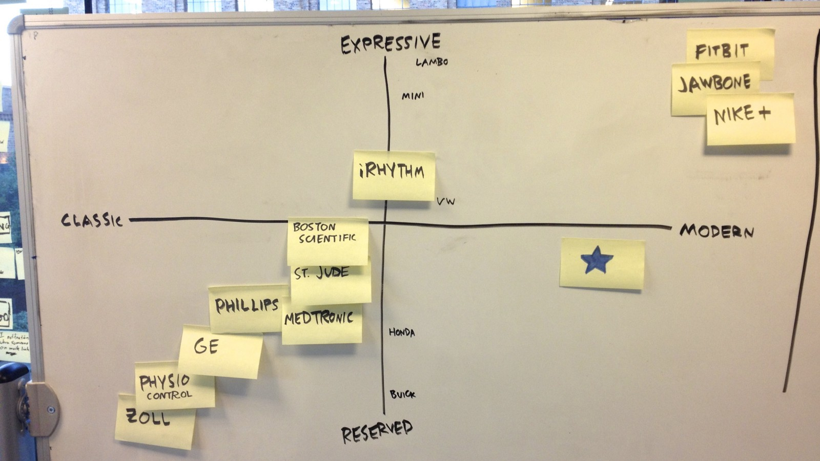 The Three Hour Brand Sprint Gv Library Here Is One Diagram Not From Google But My Own This Last Exercise A Simple 2x2 Matrix I Know Consultant Nirvana Actually Dont Think Even Need To Explain So Lets Dive Right In