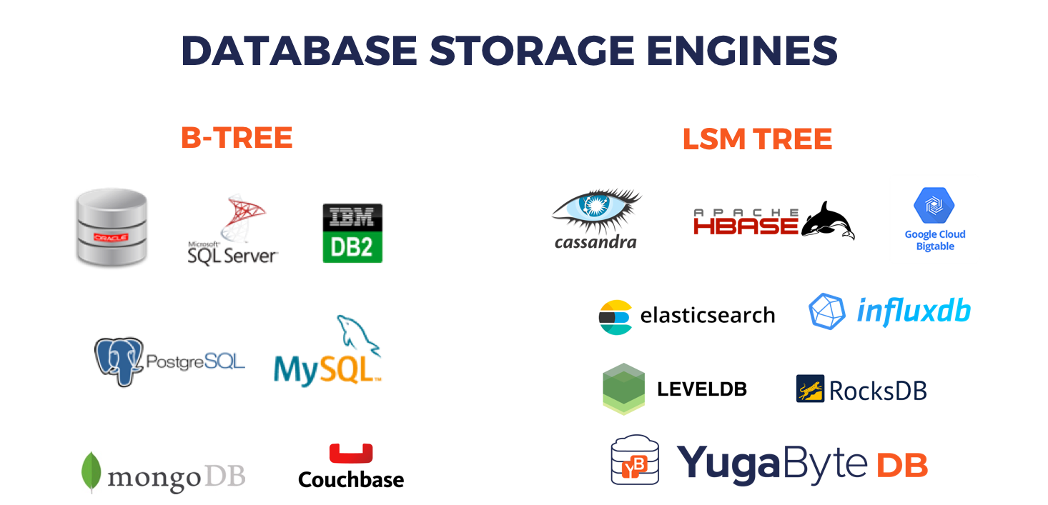 A Busy Developer's Guide to Database Storage Engines — The