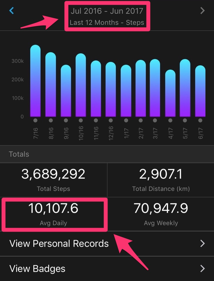 "For me, the ""alright, alright, I'll do it"" response kicked in often enough,  because as of June 2017, I've averaged 10,000 steps a day for the past year."