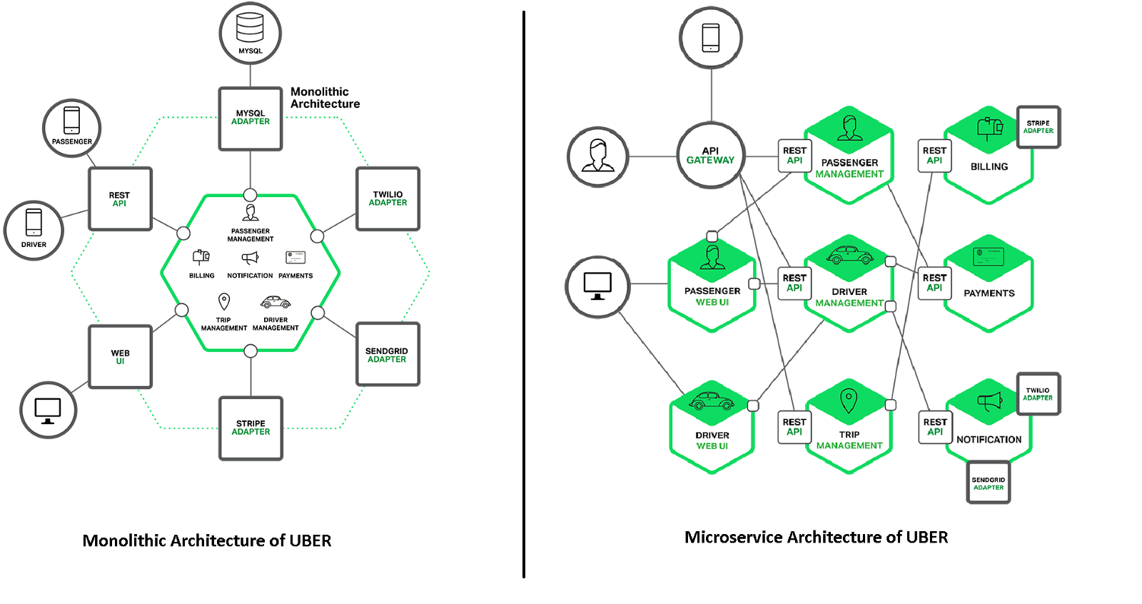 Microservices And It S Architecture Sayantan Khan Medium