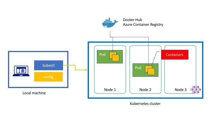 Kubernetes In Three Diagrams Tsuyoshi Ushio Medium