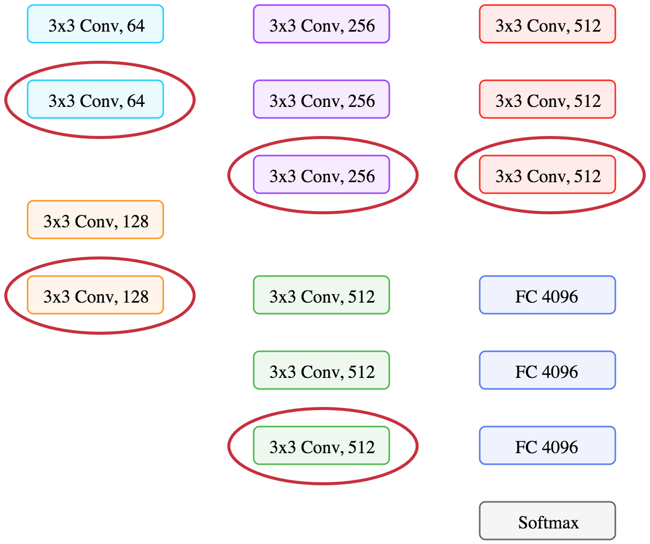 Applied Deep Learning Part 4 Convolutional Neural Networks Classification Of Active Filters Now We Are Visualizing The Main Structure Used In Convolution Operation
