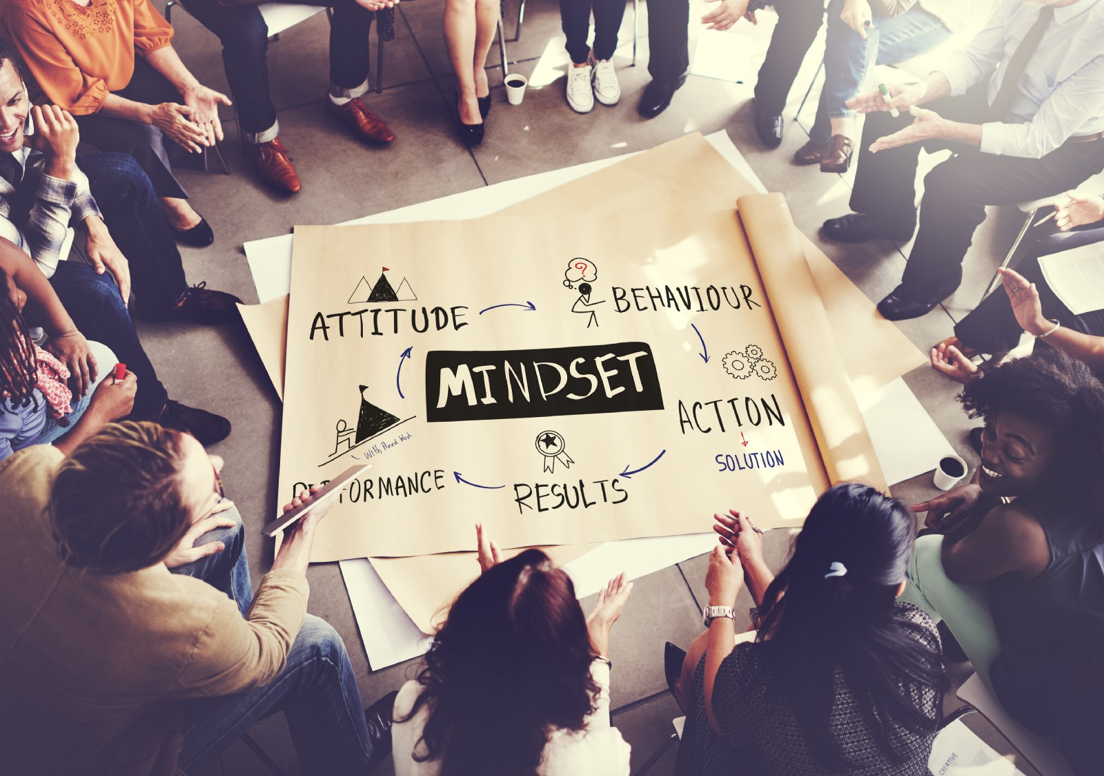 """People sitting in a circle with a poster on the floor. """"Mindset"""" is in the center of the poster with the words Attitude, Behavior, Action, Solution, Results and Performance"""