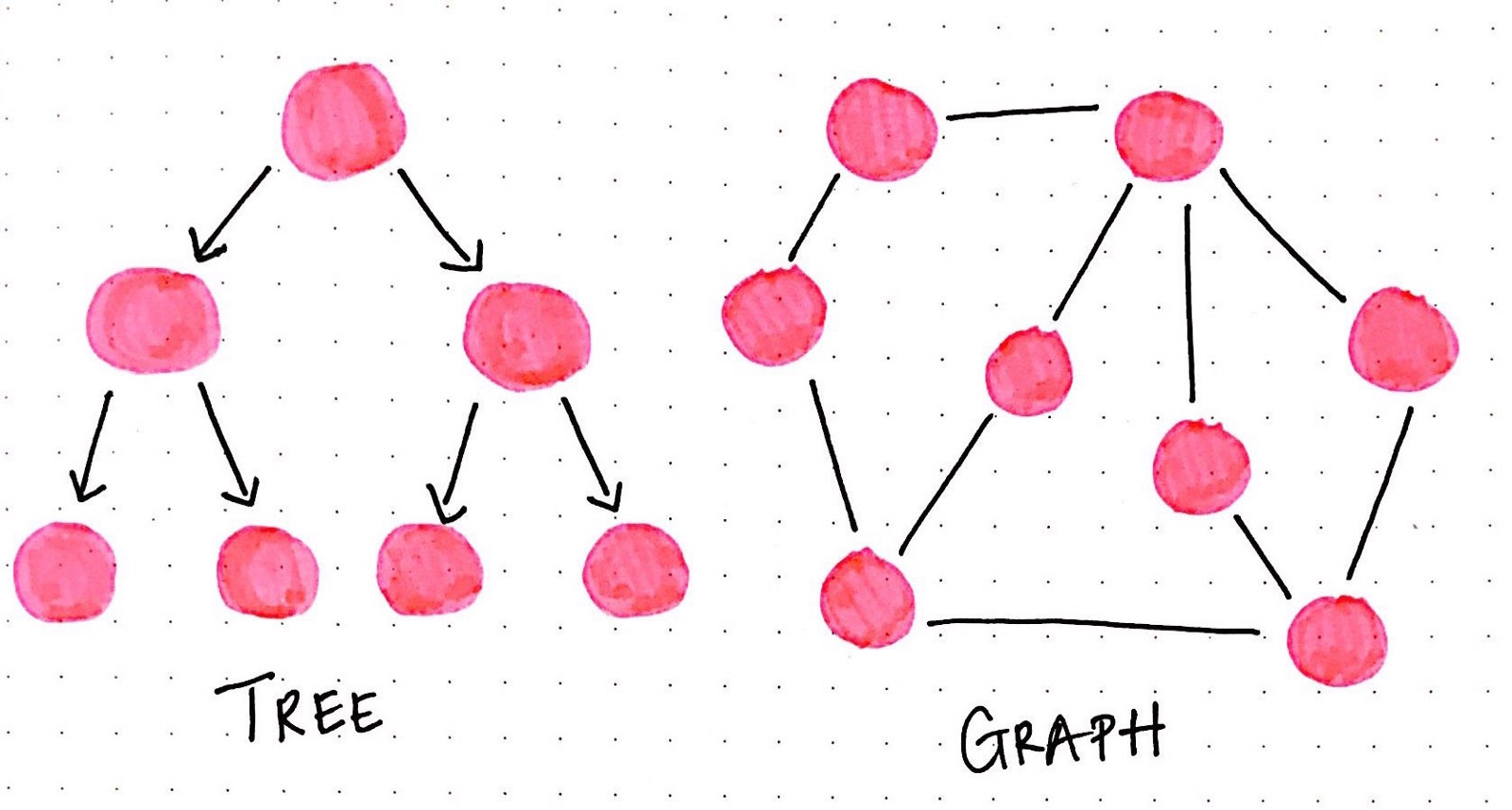 graphs data structures Graphs are a form of common data structure used in algorithms you see graphs used in places like maps for gps and all sorts of other places where the top down approach of a tree structure won't work a graph is a sort of a tree extension as with trees, you have nodes that connect to each other.