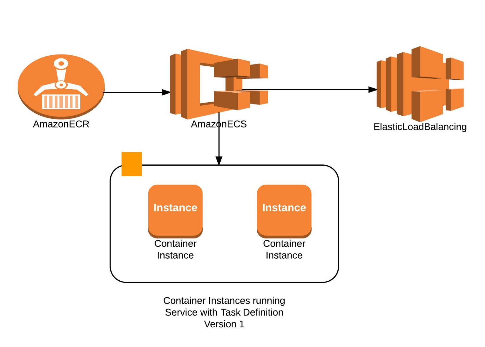 Automate Zero Downtime Deployment With Amazon Ecs And Lambda How To Create Diagrams For Web Services Architecture Lets Start Building The Elb