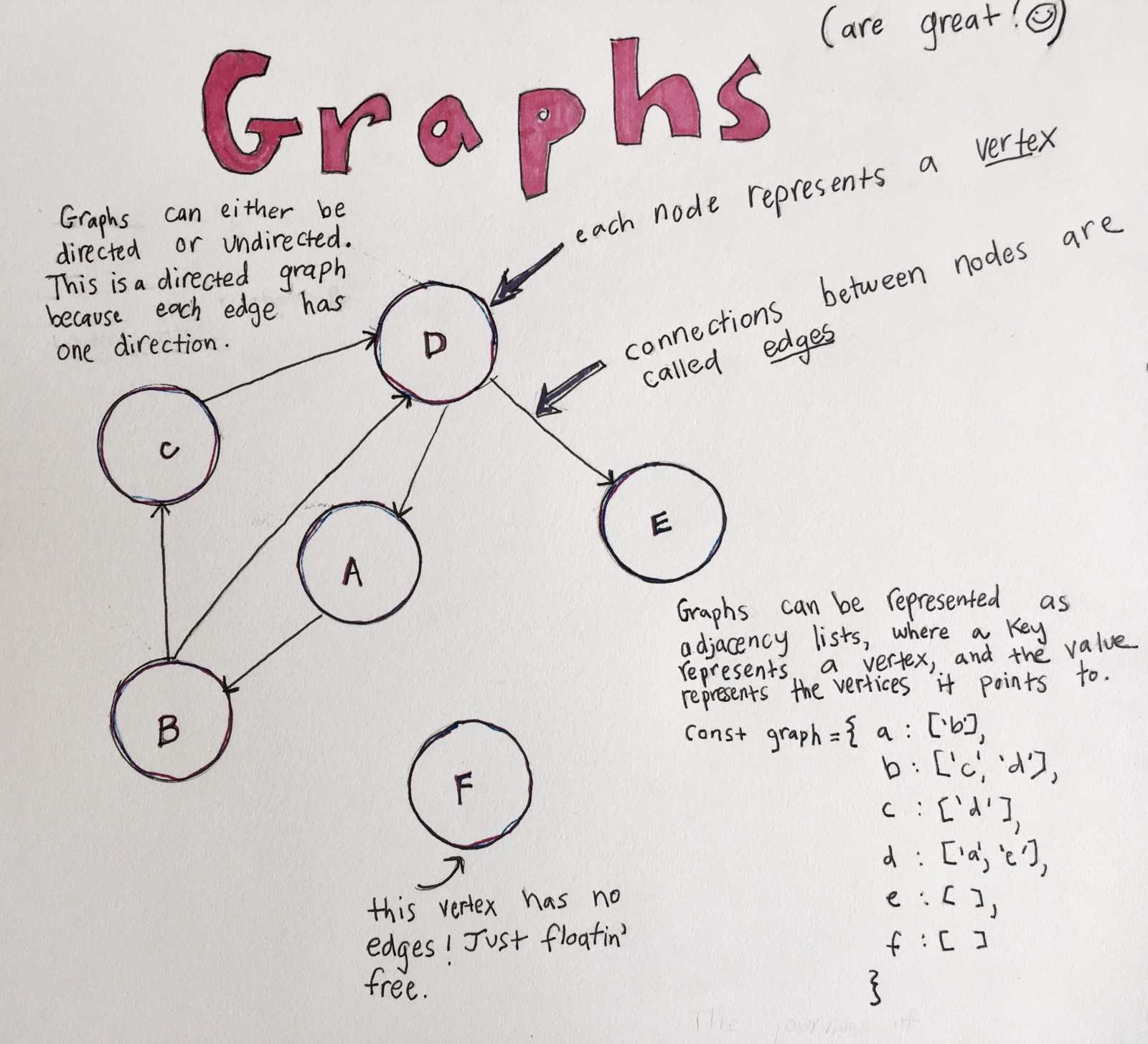 The Greatness of Graphs – Hacker Noon