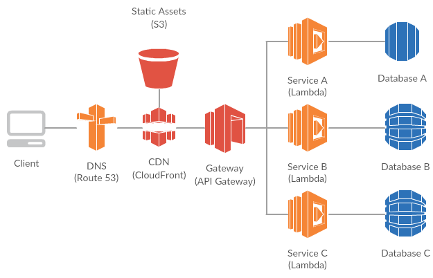 Why we switched from docker to serverless