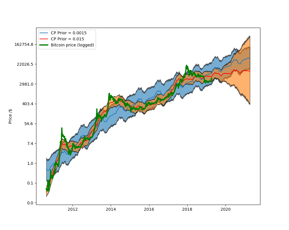 Bitcoin Predictive Price Modeling with Facebook's Prophet